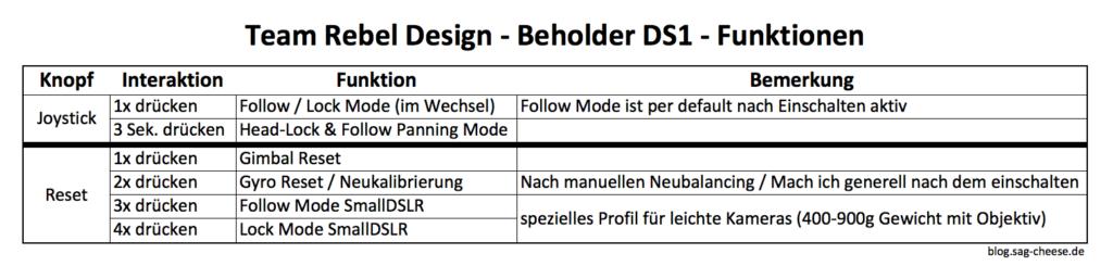 Ikan Beholder DS1 Funktionen / Betriebsmodi