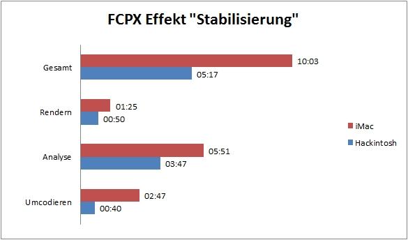 Benchmark Vergleich Hackintosh iMac - Final Cut Pro X Stabilisierung FullHD