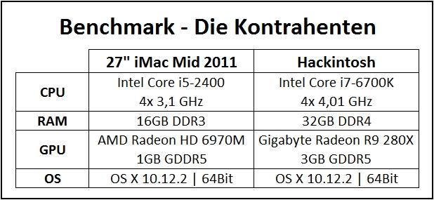 Benchmark Hackintosh iMac verbaute Hardware Übersicht