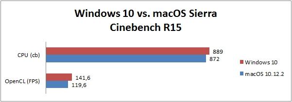 Betriebssystem Benchmark Vergleich Windows 10 macOS Sierra - Cinebench