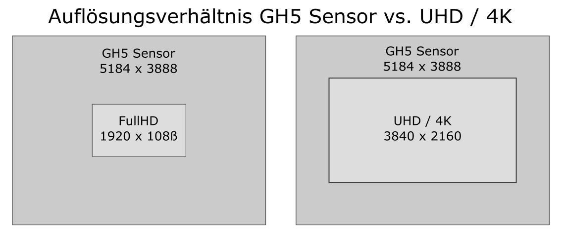 GH5 Sensorauflösung zu UHD4K und FullDH 1080p