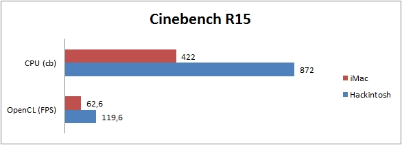 Benchmark Vergleich Hackintosh iMac - Cinebench R15