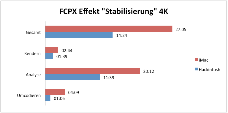 Benchmark Vergleich Hackintosh iMac - Final Cut Pro X Stabilisierung 4K